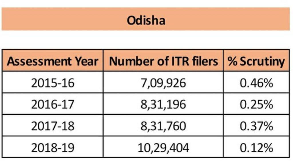 ITR filing increases in Odisha, says Finance Ministry